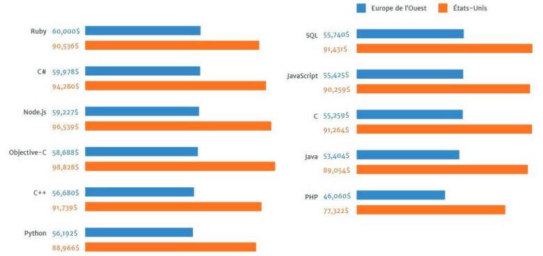 Graphique des langages qui paient le mieux en 2015